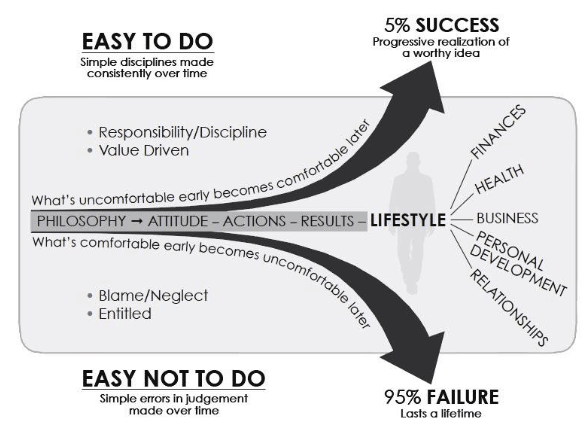 THE SLIGHT EDGE, graphic showing path to success and path to failure - How to turn your goals around
