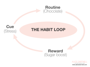 Alice Dartnell Life Success Coach London England Stephen Covey Habit Loop habit loop   Charles Duhigg,