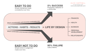 Alice Dartnell Life Success Coach London Consultation Max Lenz Stuggart Jeff Olson, The Slight Edge Graphic